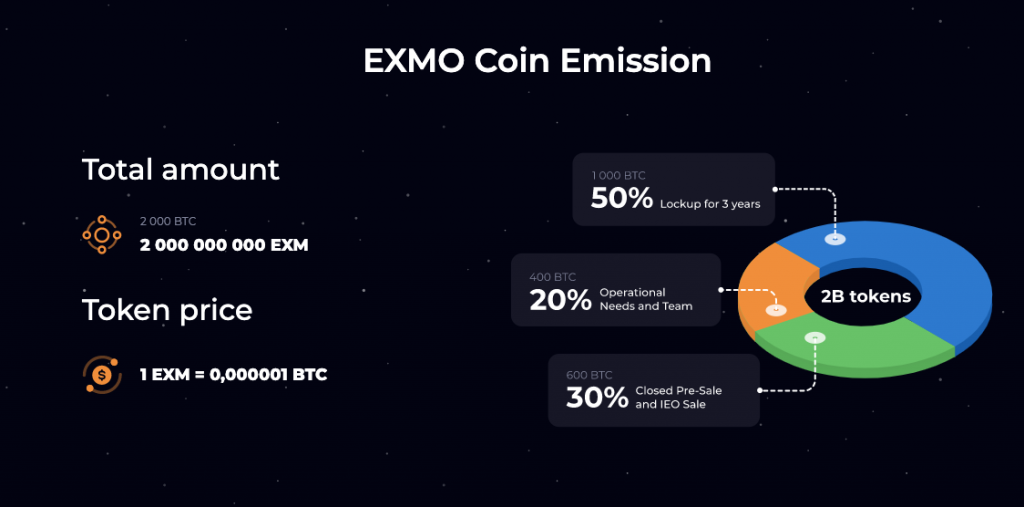 Opinie o Exmo Coin
