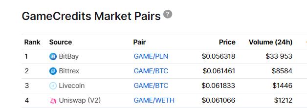Ranking obrotów GameCreditcs (GAME)