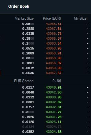 Day Trading na bitcoinie na Coinbase