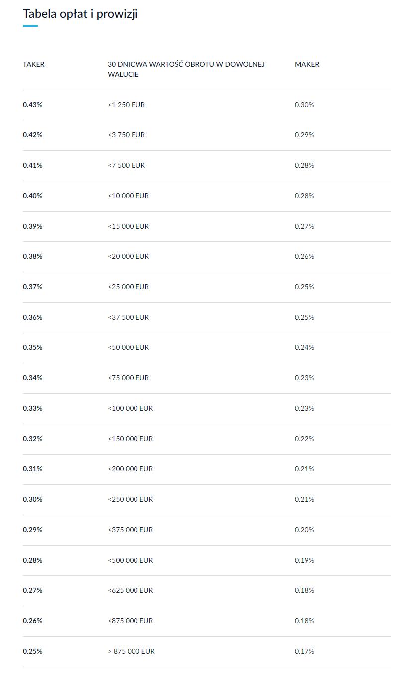 Tabela prowizji i opłat na giełdzie BitBay