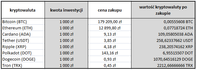 Zakup kryptowalut na giełdzie BitBay za kwotę 1000 zł