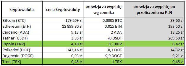 Ceny transferu kryptowalut z giełdy BitBay w przeliczeniu na złotówki